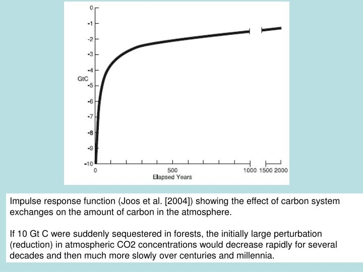 Impulse response function (Joos et al. [2004]) showing the effect of carbon system exchanges on the amount of carbon in the atmosphere.