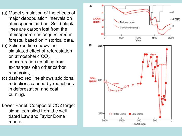 Model simulation of the effects of major depopulation intervals on atmospheric carbon. Solid black lines are carbon lost from the atmosphere and sequestered in forests, based on historical data.