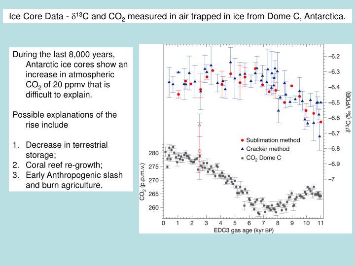 Ice Core Data -