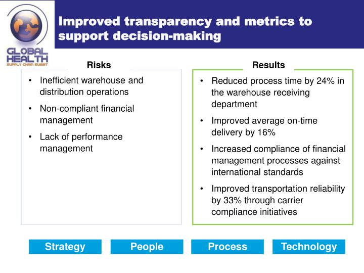 Improved transparency and metrics to support decision-making