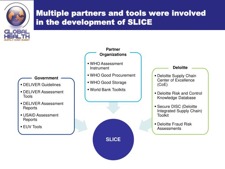Multiple partners and tools were involved in the development of SLICE