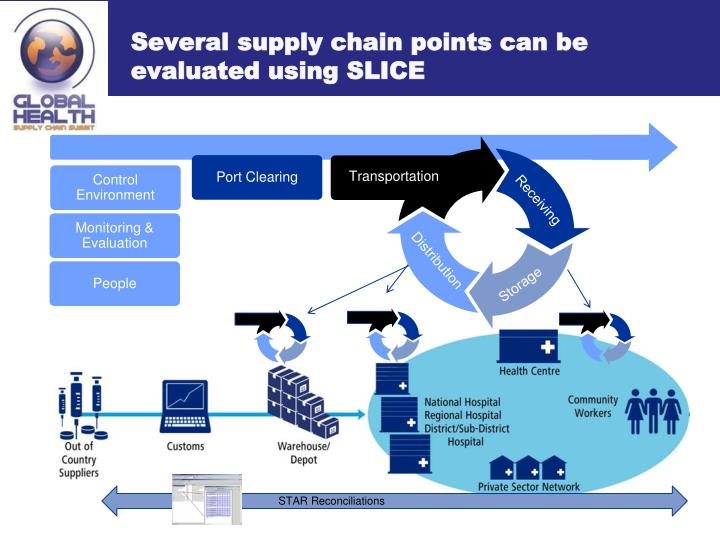 Several supply chain points can be evaluated using SLICE