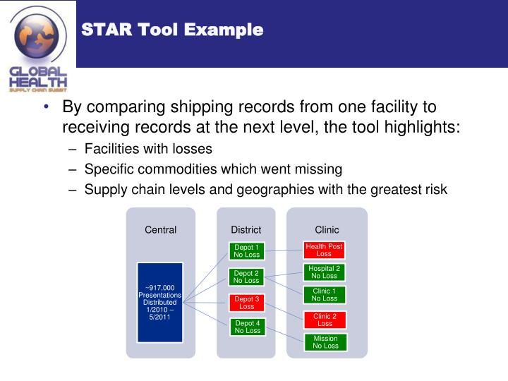 STAR Tool Example