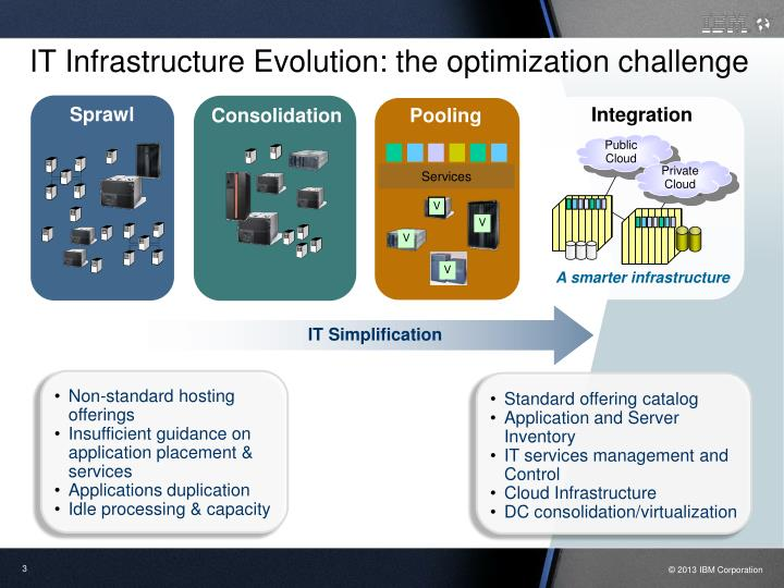 It infrastructure evolution the optimization challenge