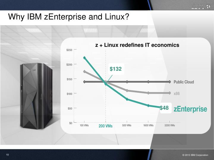 Why IBM zEnterprise and Linux?