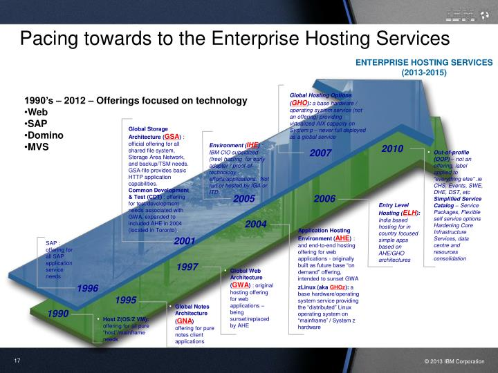 Pacing towards to the Enterprise Hosting Services