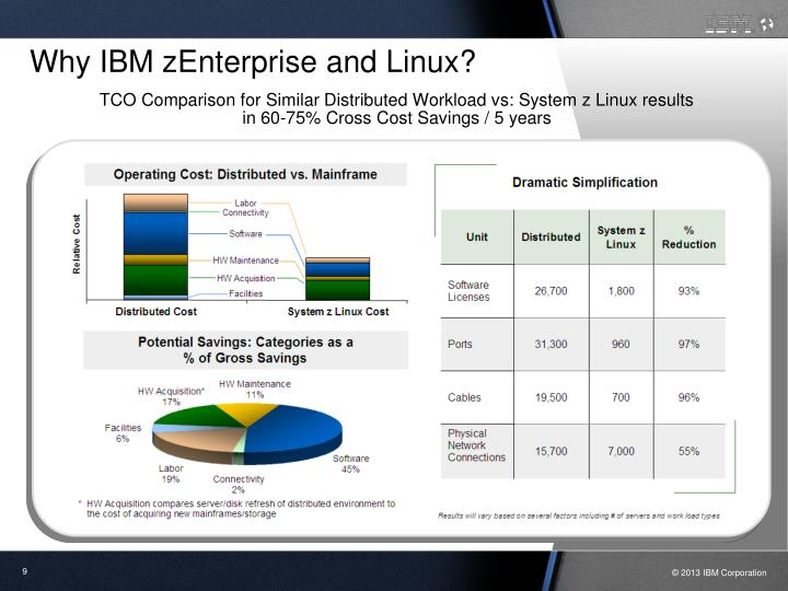 TCO Comparison for Similar Distributed Workload vs: System z Linux results