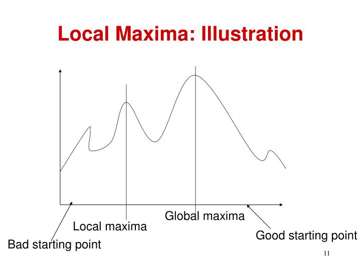 Local Maxima: Illustration