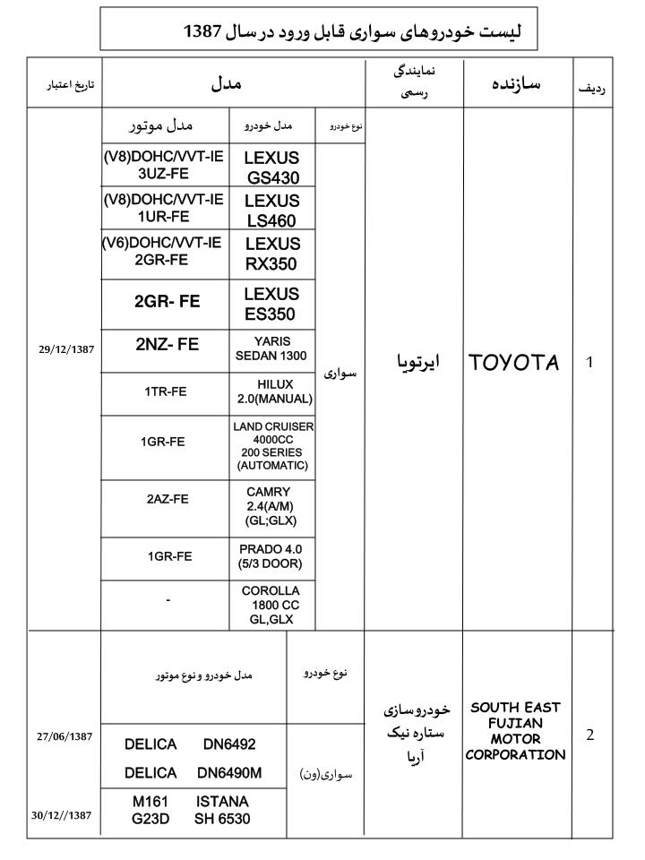 لیست خودروهای سواری قابل ورود در سال 1387