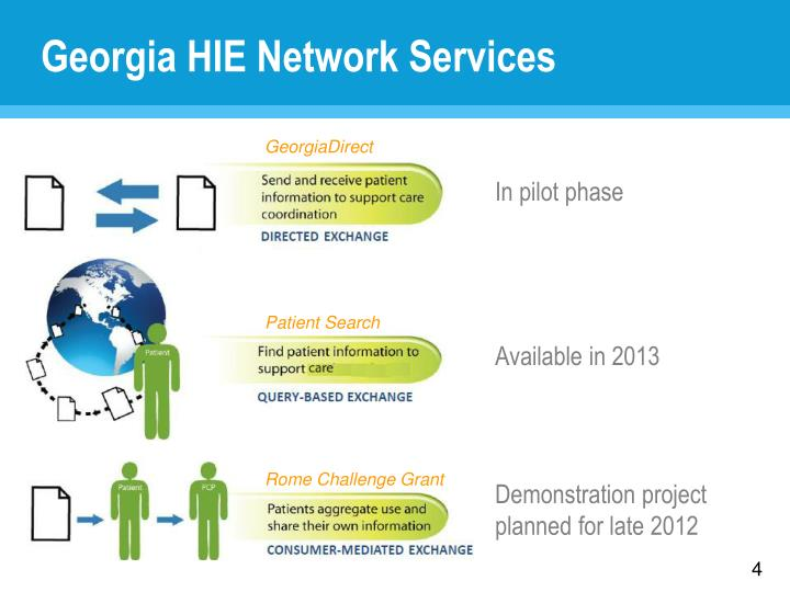 Georgia HIE Network Services