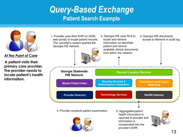 Query-Based Exchange