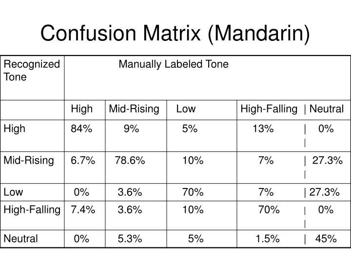 Confusion Matrix (Mandarin)