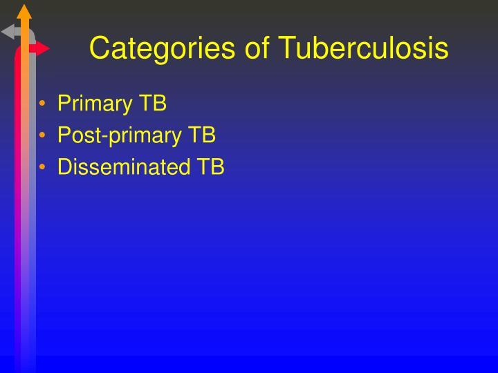 Categories of Tuberculosis