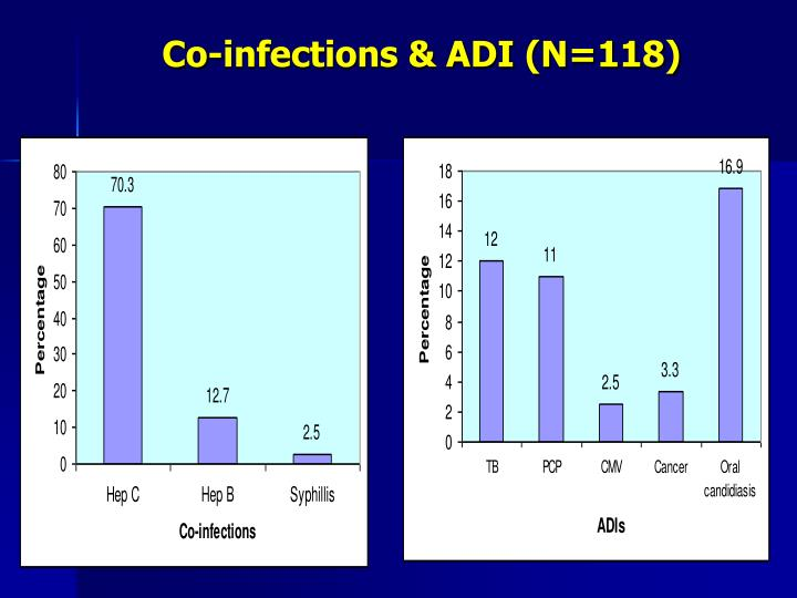 Co-infections & ADI (N=118)
