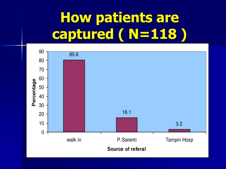 How patients are captured ( N=118 )