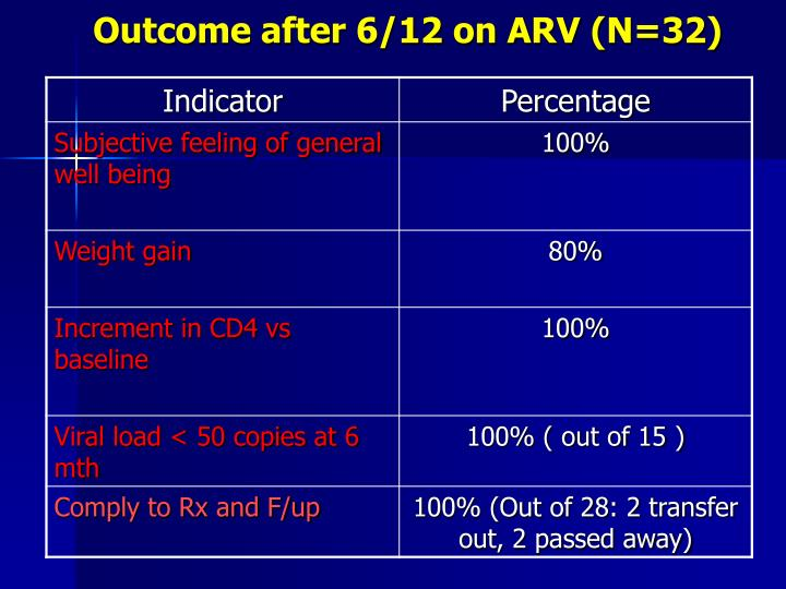 Outcome after 6/12 on ARV (N=32)