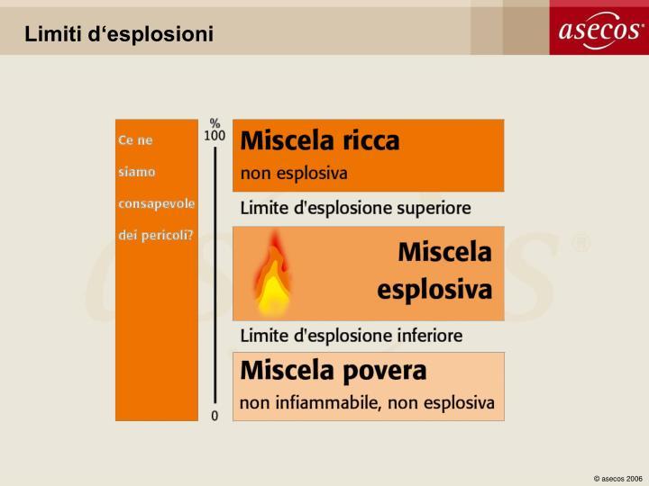 Limiti d'esplosioni