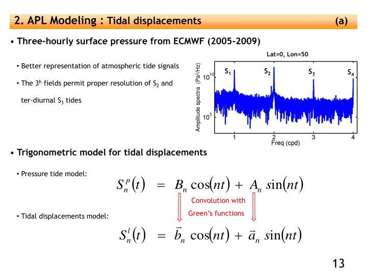 2. APL Modeling :