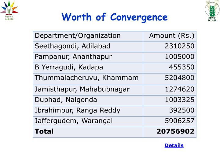Worth of Convergence