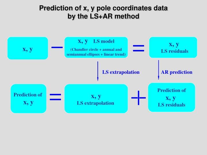 Prediction of x, y pole coordinates data