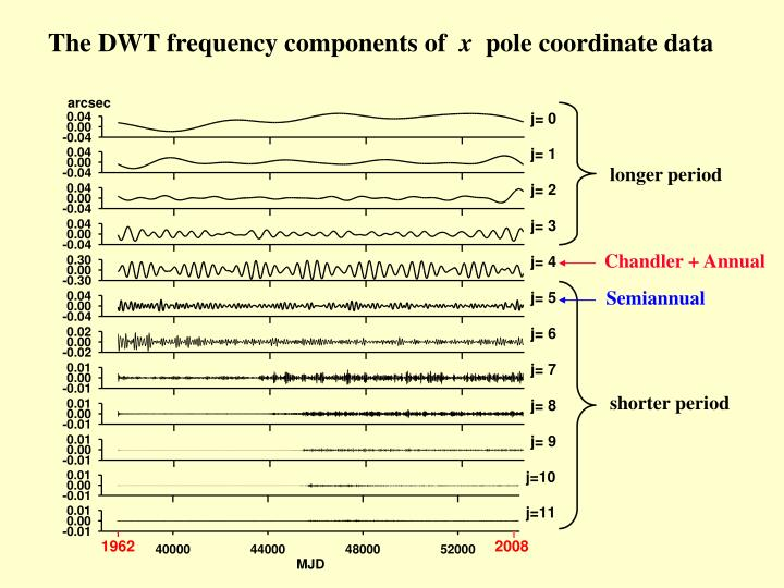 The DWT frequency components of