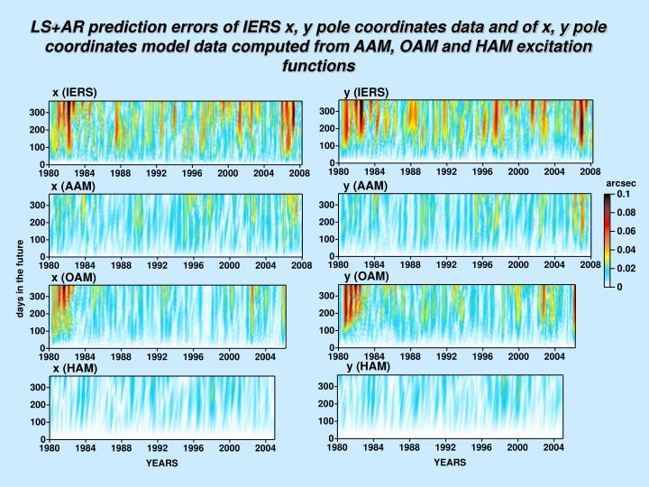 LS+AR prediction errors of IERS x, y pole coordinates data and of x, y pole coordinates model data computed from AAM, OAM and HAM excitation functions