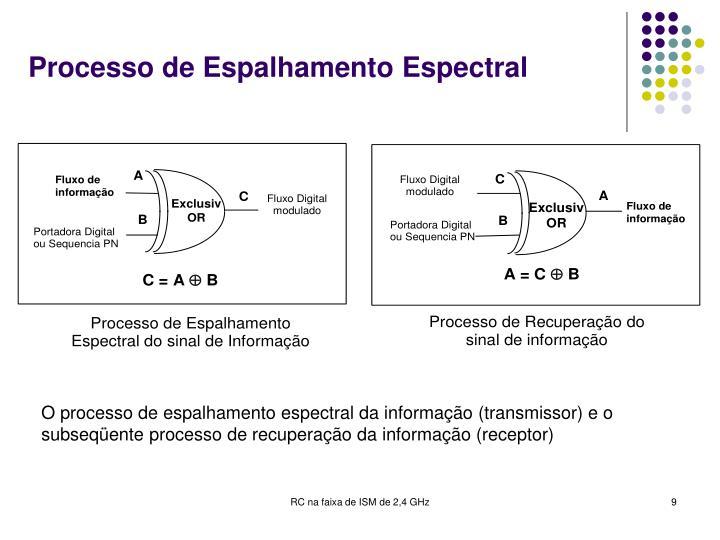 Processo de Espalhamento Espectral