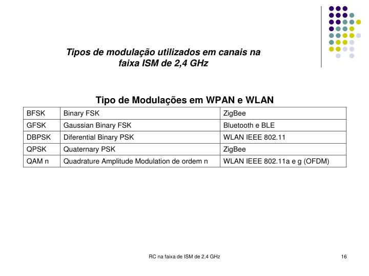 Tipos de modulação utilizados em canais na faixa ISM de 2,4 GHz