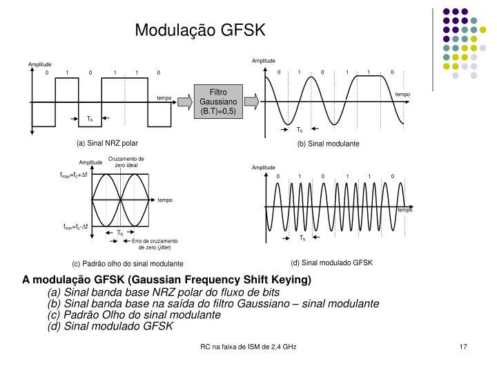 Modulação GFSK