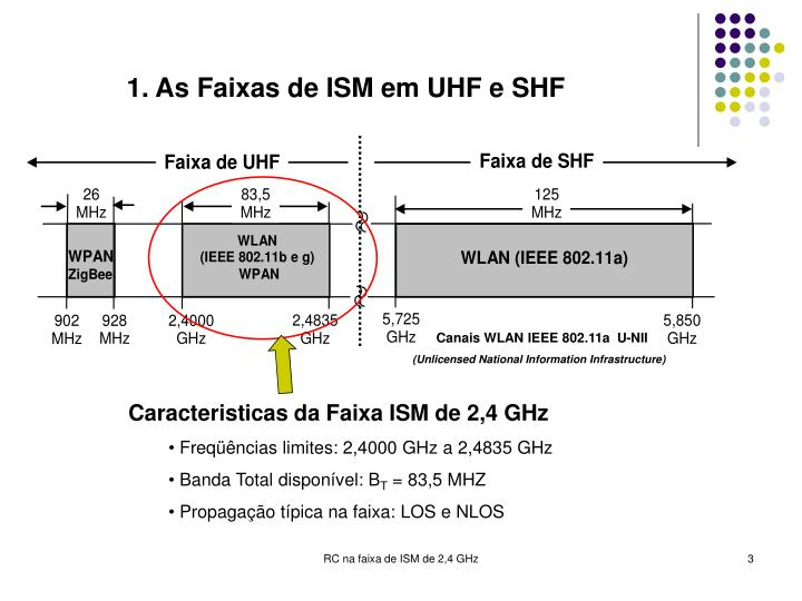 1. As Faixas de ISM em UHF e SHF