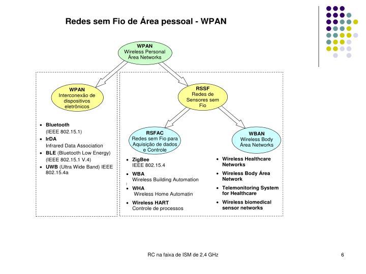 RC na faixa de ISM de 2,4 GHz