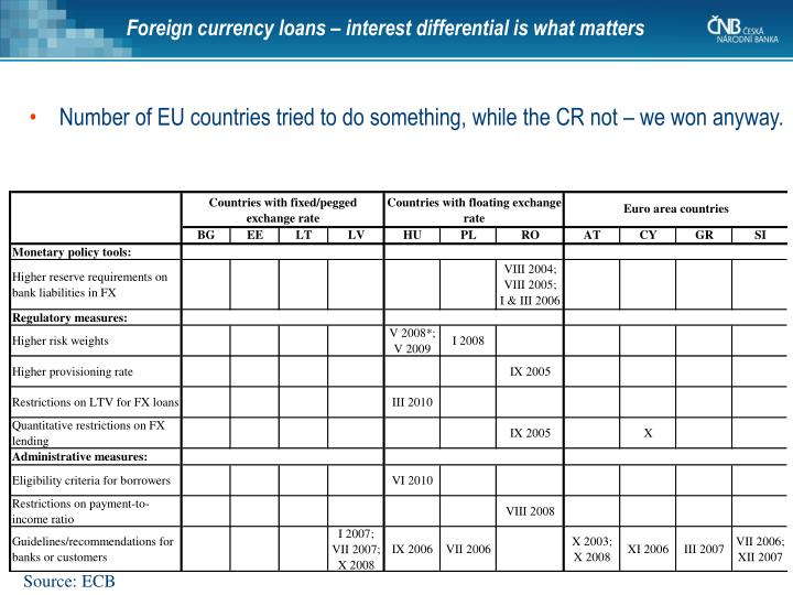 Foreign currency loans – interest differential is what matters