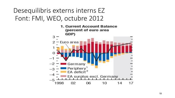 Desequilibris externs interns EZ