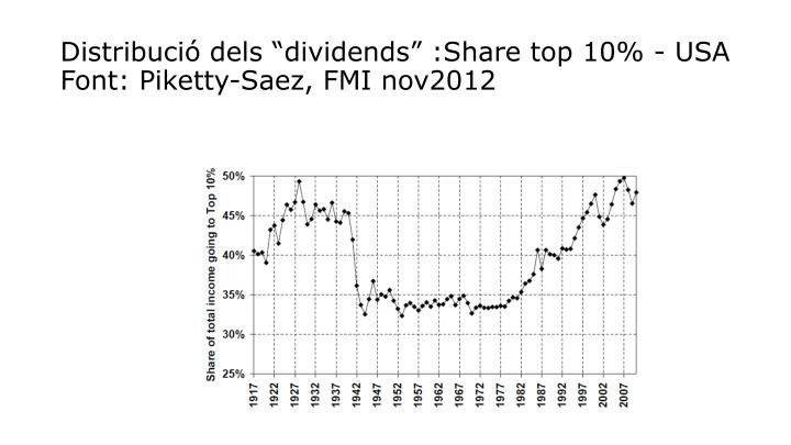 "Distribució dels ""dividends"" :Share top 10% - USA"