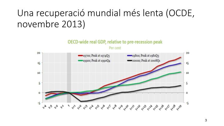 Una recuperació mundial més lenta (OCDE, novembre 2013)