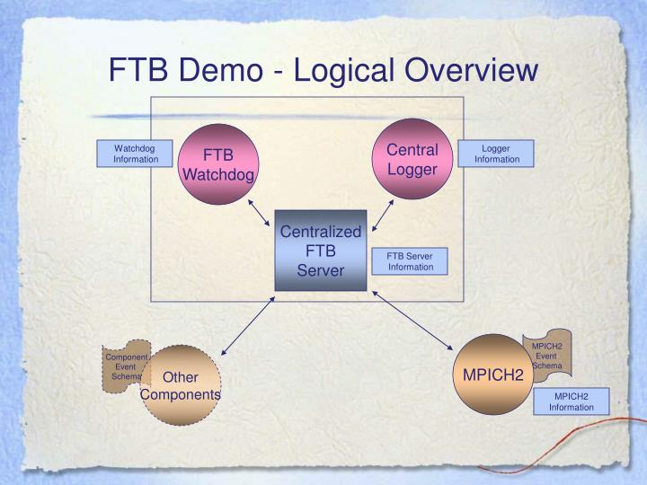 Ftb demo logical overview
