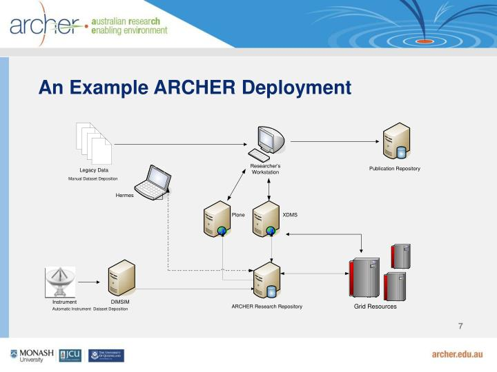 An Example ARCHER Deployment