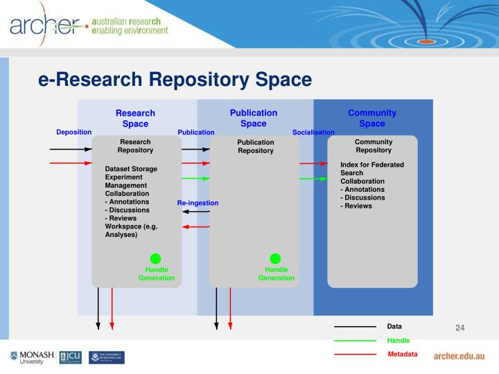 e-Research Repository Space