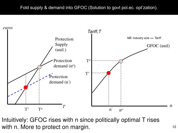 Fold supply & demand into GFOC (Solution to govt pol.ec. opt'zation).
