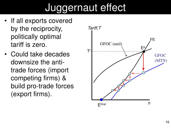 Juggernaut effect