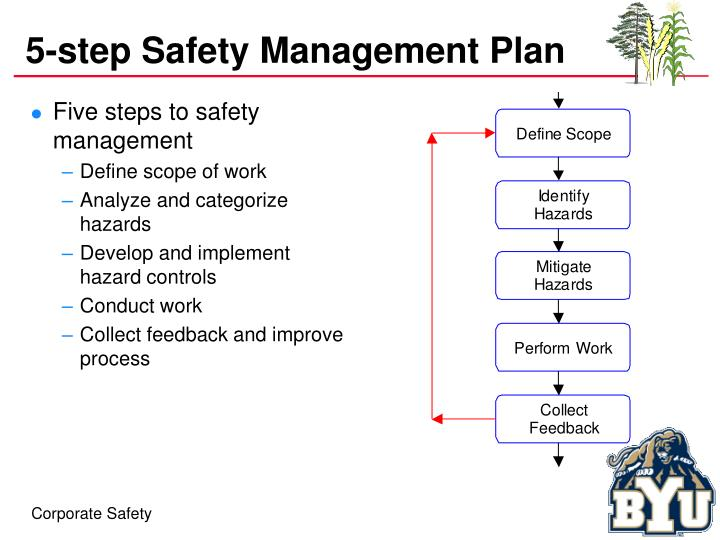 5-step Safety Management Plan