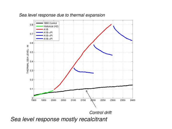 Sea level response due to thermal expansion