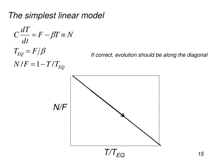 The simplest linear model