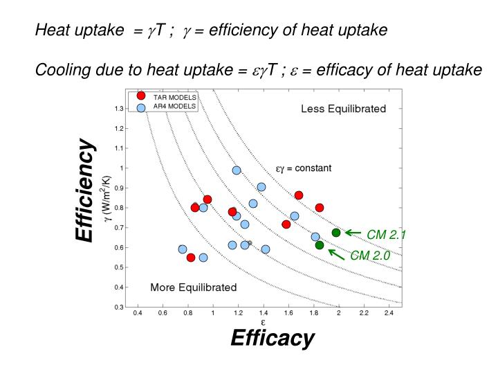 Heat uptake  =
