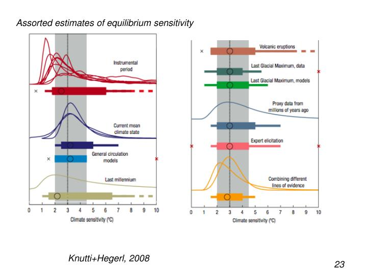 Assorted estimates of equilibrium sensitivity