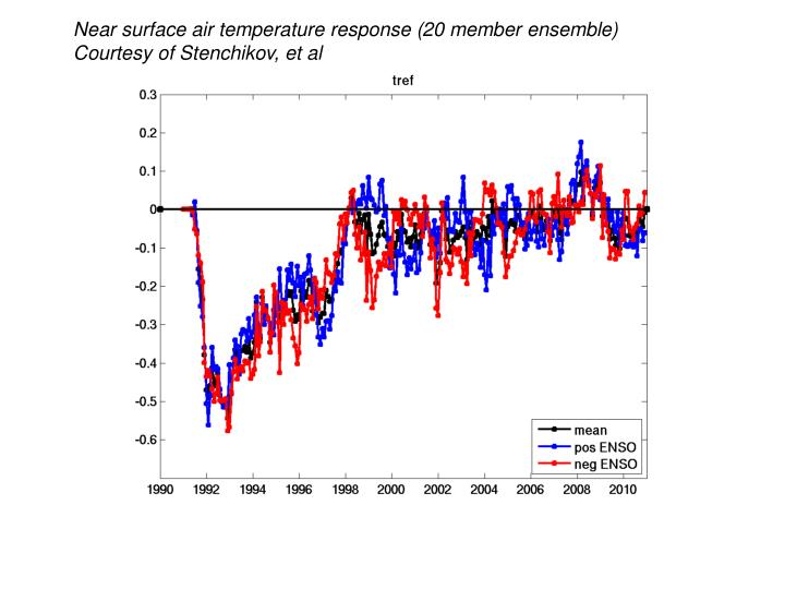 Near surface air temperature response (20 member ensemble)