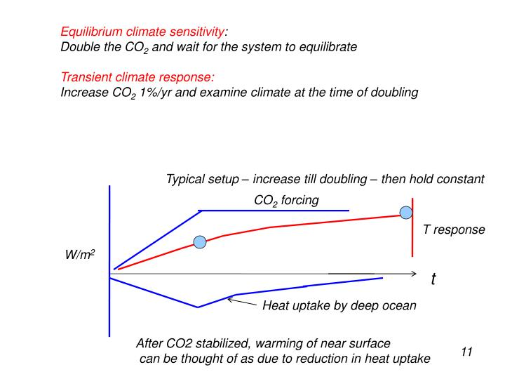 Equilibrium climate sensitivity