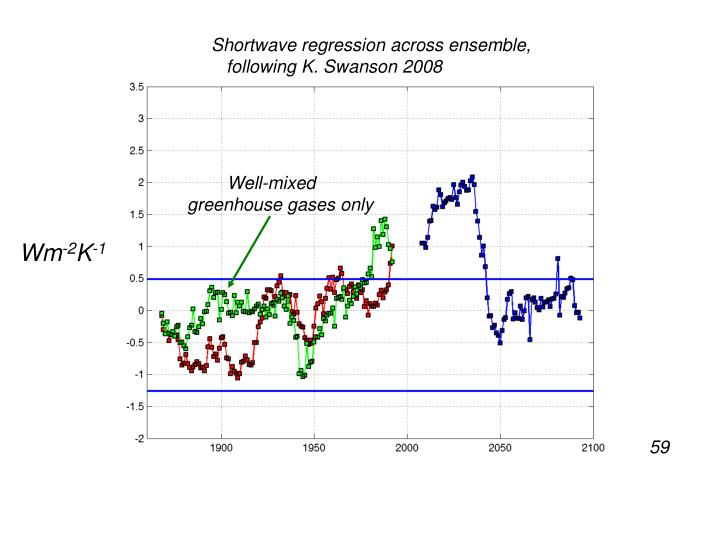 Shortwave regression across ensemble,