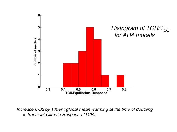 Histogram of TCR/T