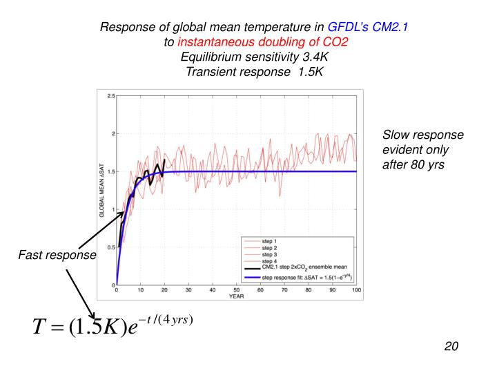 Response of global mean temperature in